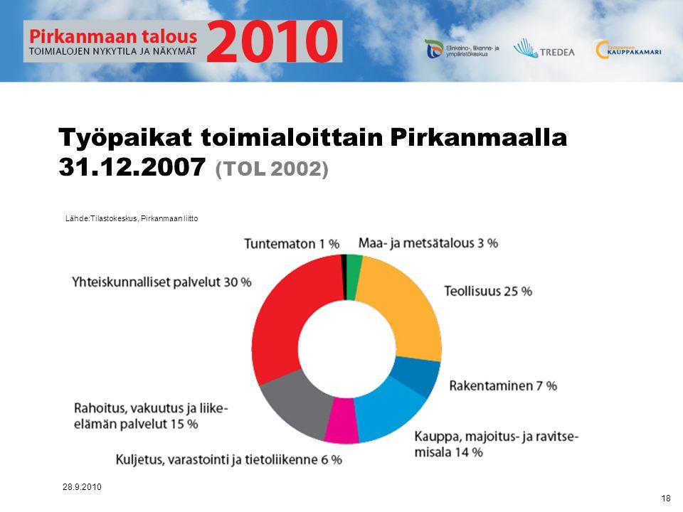 Työpaikat toimialoittain Pirkanmaalla 31.12.2007 (TOL 2002)