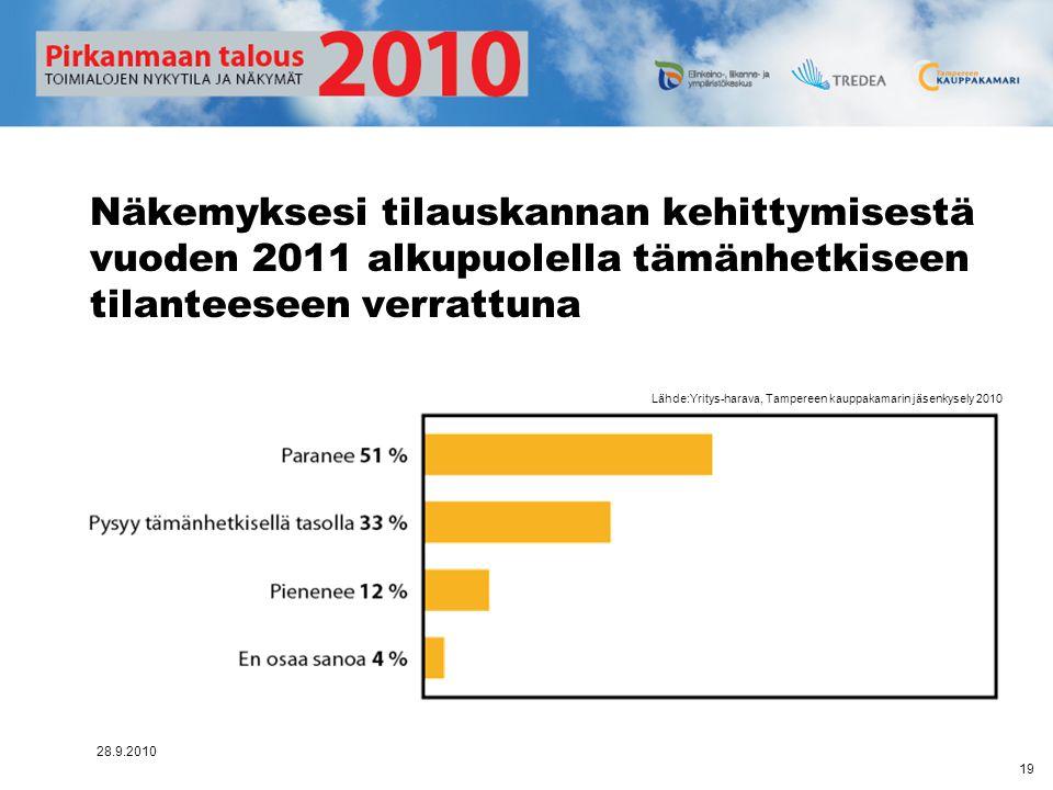 Näkemyksesi tilauskannan kehittymisestä vuoden 2011 alkupuolella tämänhetkiseen tilanteeseen verrattuna