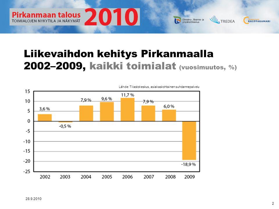 Liikevaihdon kehitys Pirkanmaalla 2002–2009, kaikki toimialat (vuosimuutos, %)