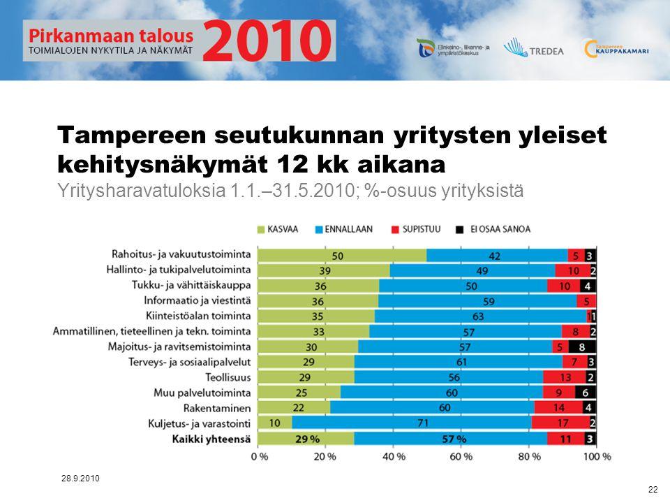 Tampereen seutukunnan yritysten yleiset kehitysnäkymät 12 kk aikana Yritysharavatuloksia 1.1.–31.5.2010; %-osuus yrityksistä