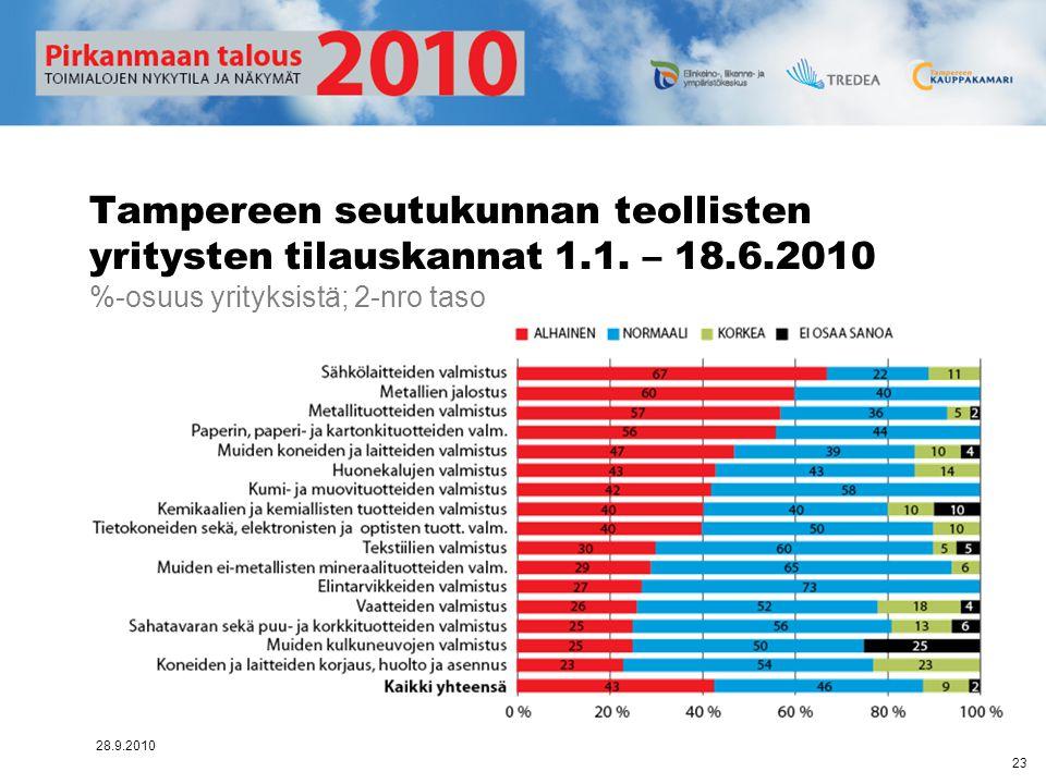 Tampereen seutukunnan teollisten yritysten tilauskannat 1. 1. – 18. 6