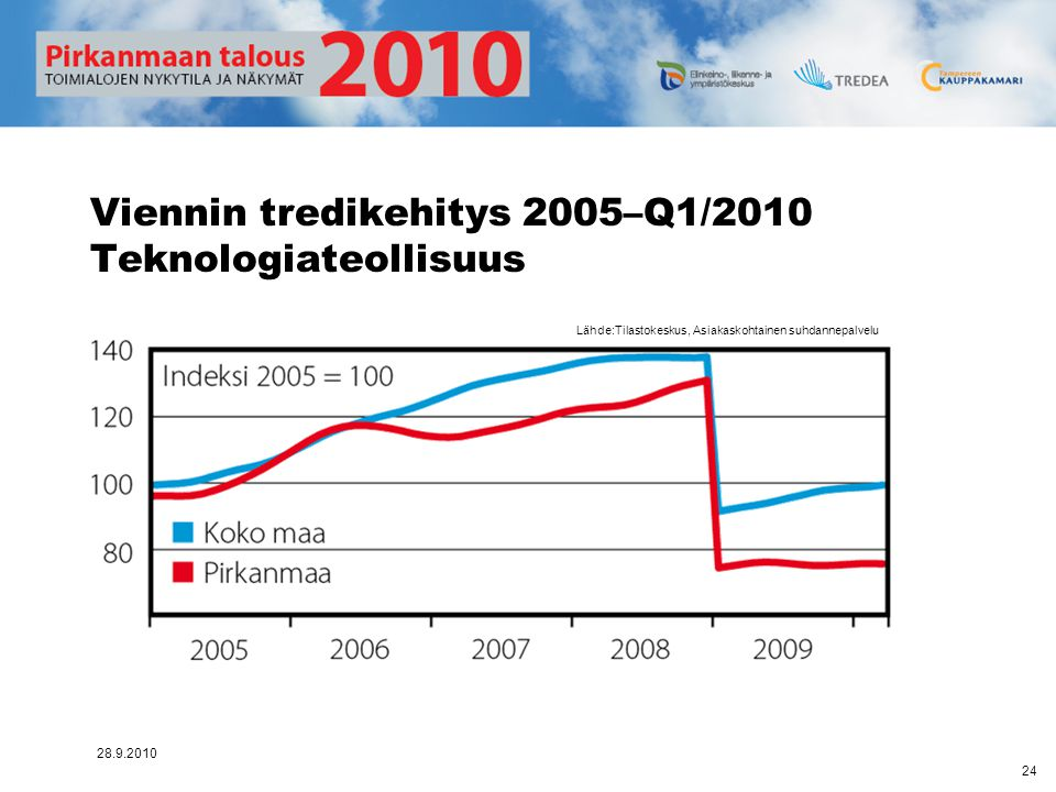 Viennin tredikehitys 2005–Q1/2010 Teknologiateollisuus