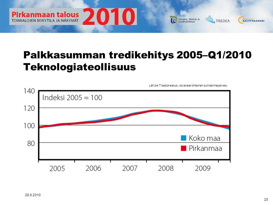 Palkkasumman tredikehitys 2005–Q1/2010 Teknologiateollisuus