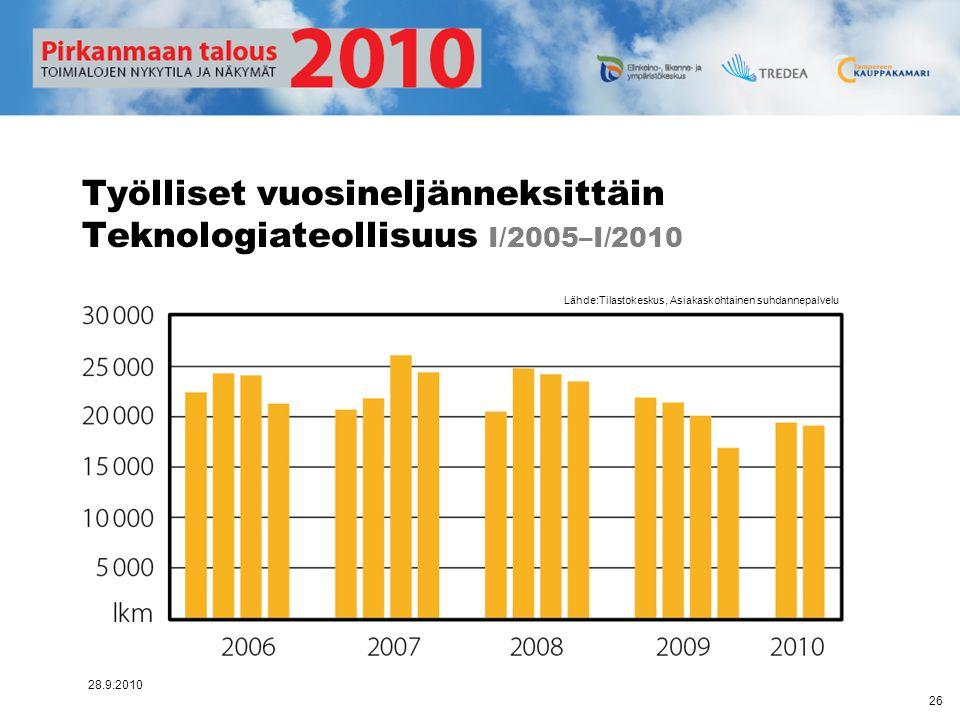 Työlliset vuosineljänneksittäin Teknologiateollisuus I/2005–I/2010