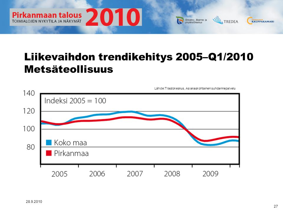 Liikevaihdon trendikehitys 2005–Q1/2010 Metsäteollisuus