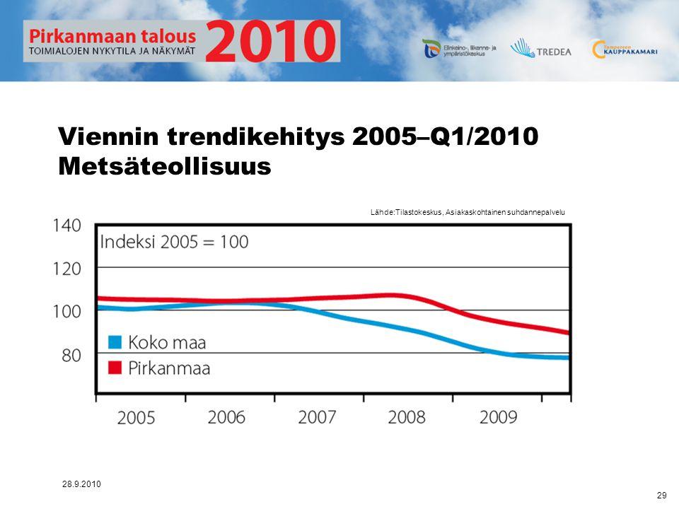 Viennin trendikehitys 2005–Q1/2010 Metsäteollisuus