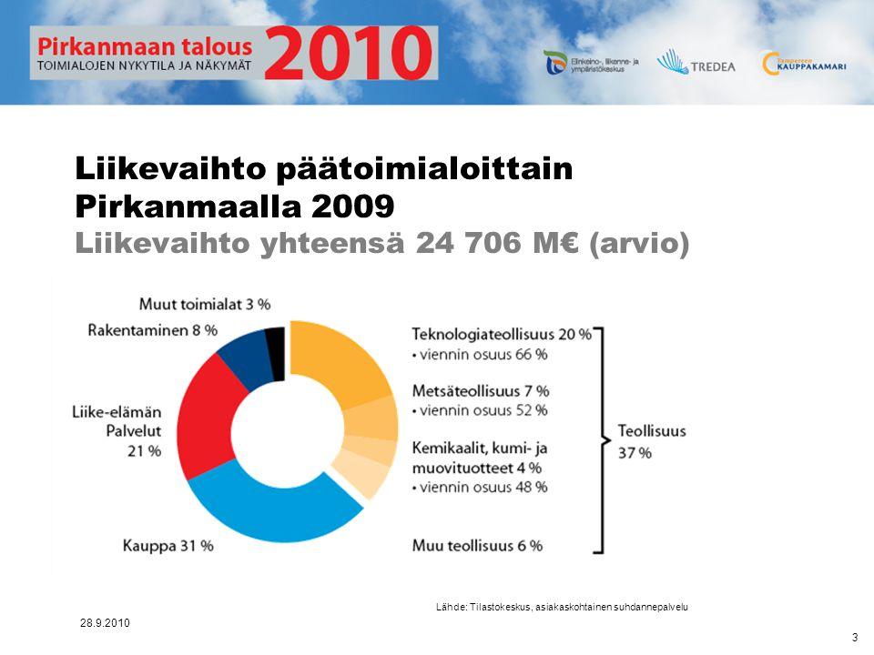 Liikevaihto päätoimialoittain Pirkanmaalla 2009 Liikevaihto yhteensä 24 706 M€ (arvio)