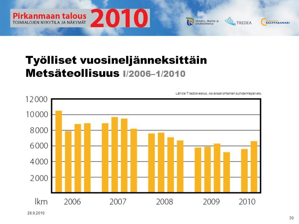 Työlliset vuosineljänneksittäin Metsäteollisuus I/2006–1/2010