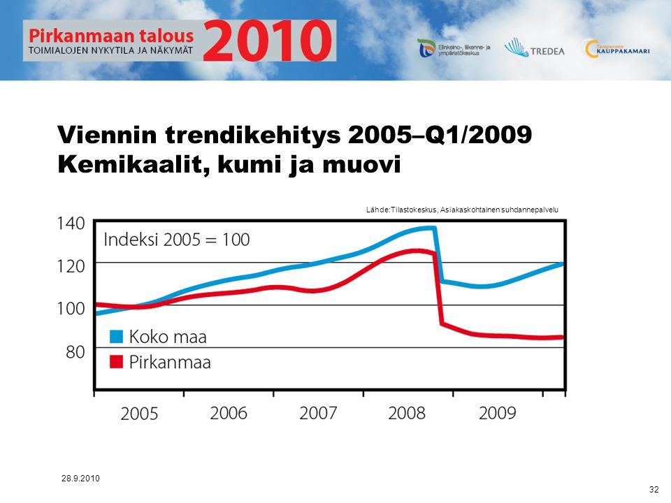 Viennin trendikehitys 2005–Q1/2009 Kemikaalit, kumi ja muovi