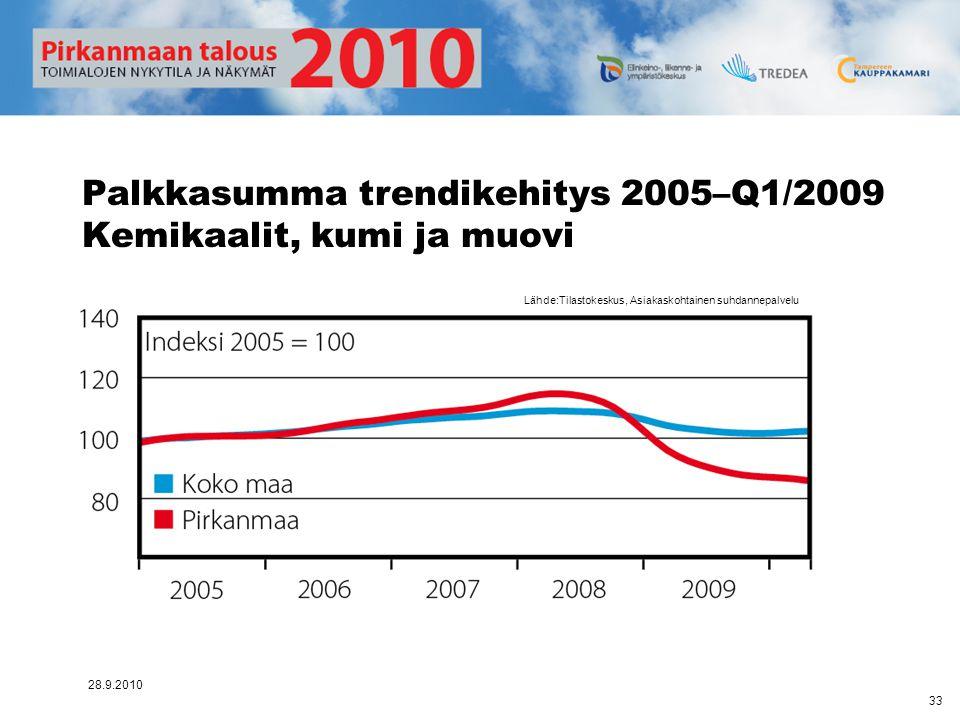 Palkkasumma trendikehitys 2005–Q1/2009 Kemikaalit, kumi ja muovi
