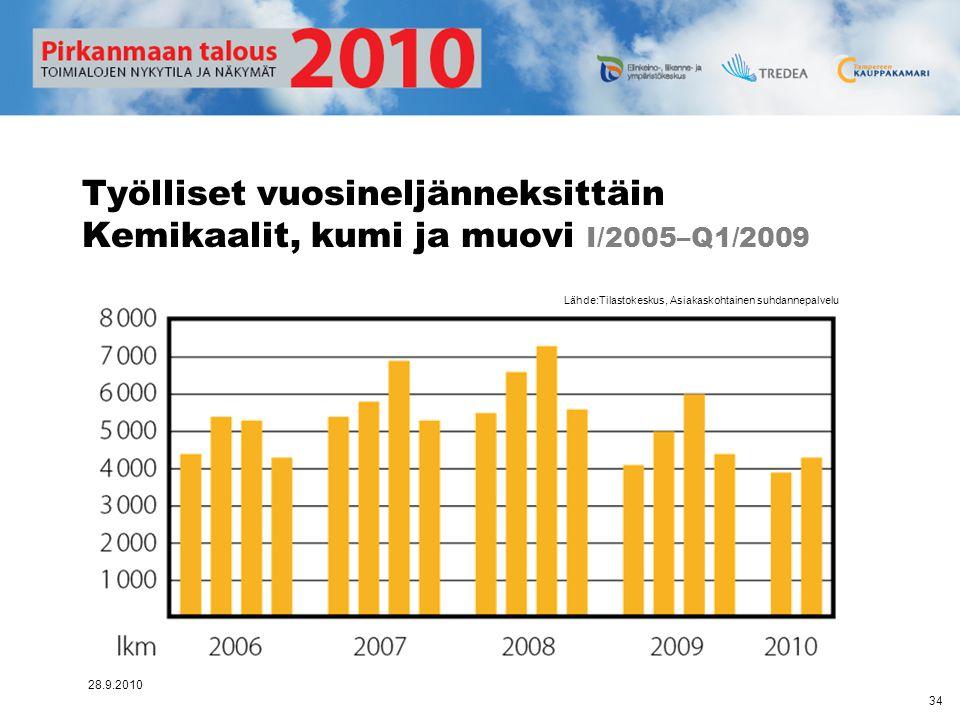 Työlliset vuosineljänneksittäin Kemikaalit, kumi ja muovi I/2005–Q1/2009