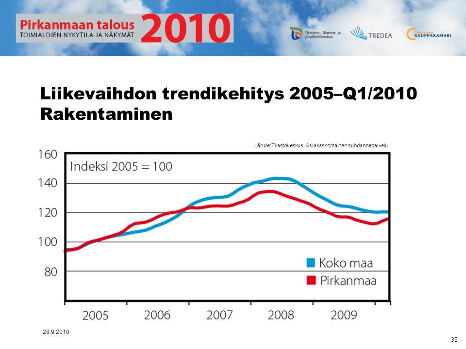 Liikevaihdon trendikehitys 2005–Q1/2010 Rakentaminen