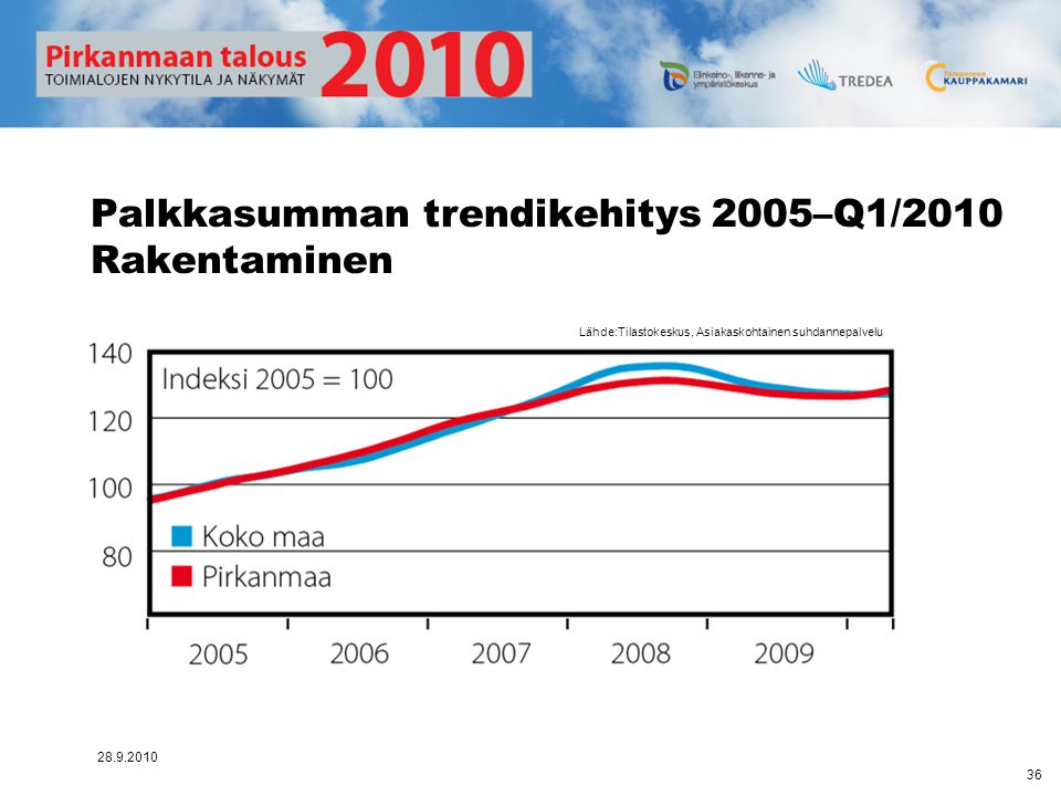 Palkkasumman trendikehitys 2005–Q1/2010 Rakentaminen