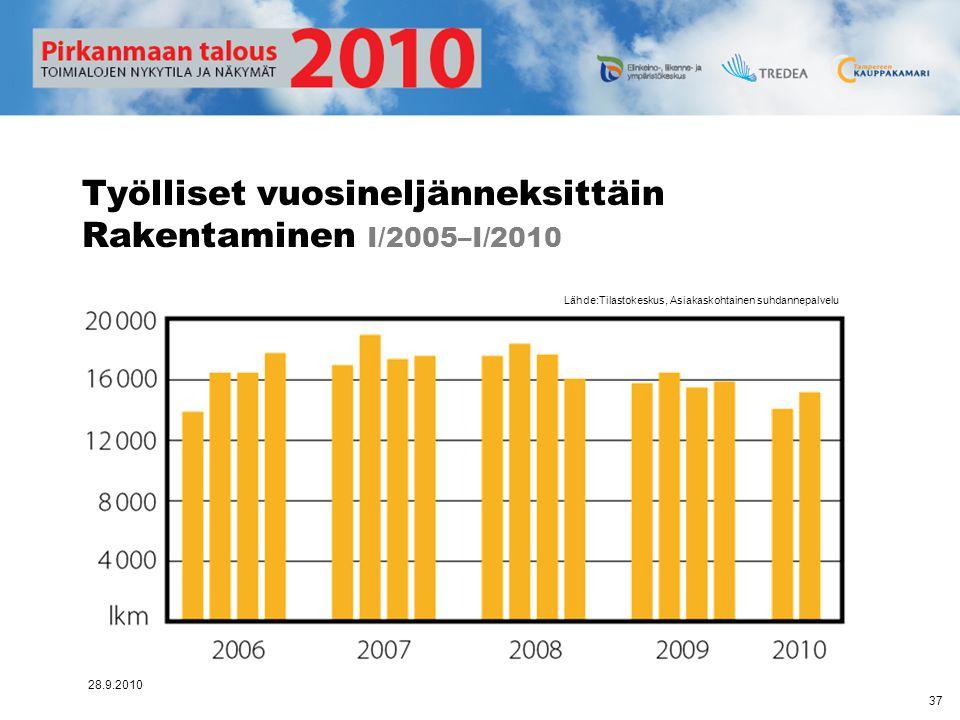 Työlliset vuosineljänneksittäin Rakentaminen I/2005–I/2010