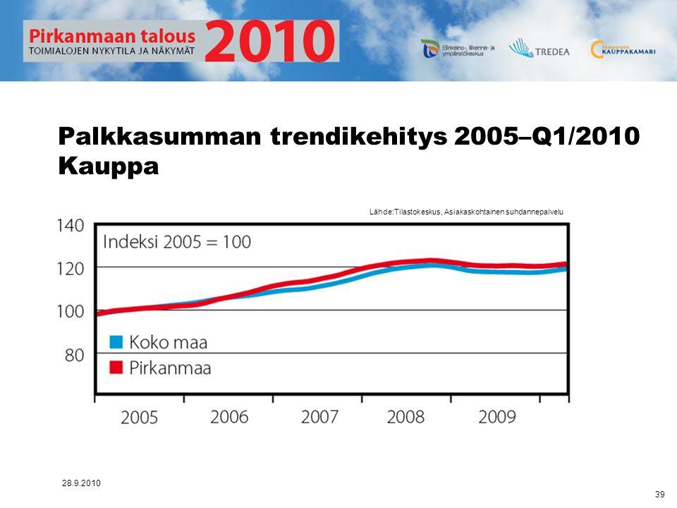 Palkkasumman trendikehitys 2005–Q1/2010 Kauppa