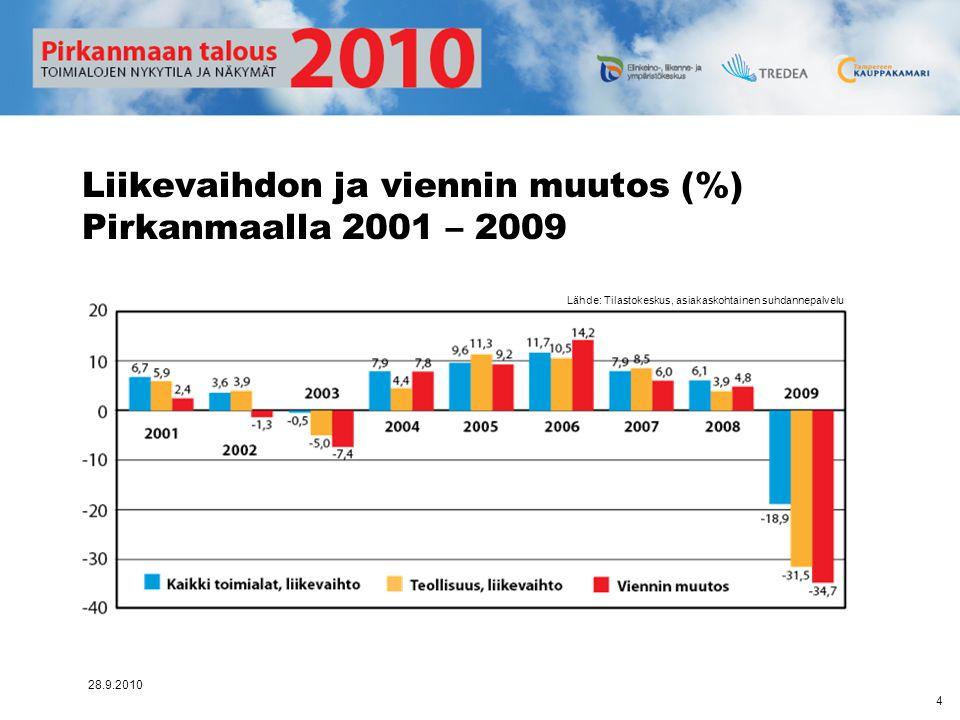 Liikevaihdon ja viennin muutos (%) Pirkanmaalla 2001 – 2009