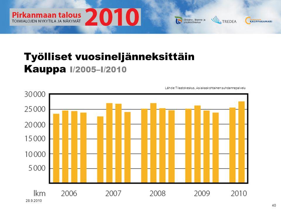 Työlliset vuosineljänneksittäin Kauppa I/2005–I/2010