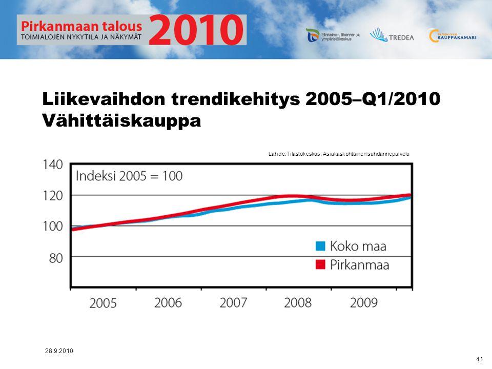 Liikevaihdon trendikehitys 2005–Q1/2010 Vähittäiskauppa