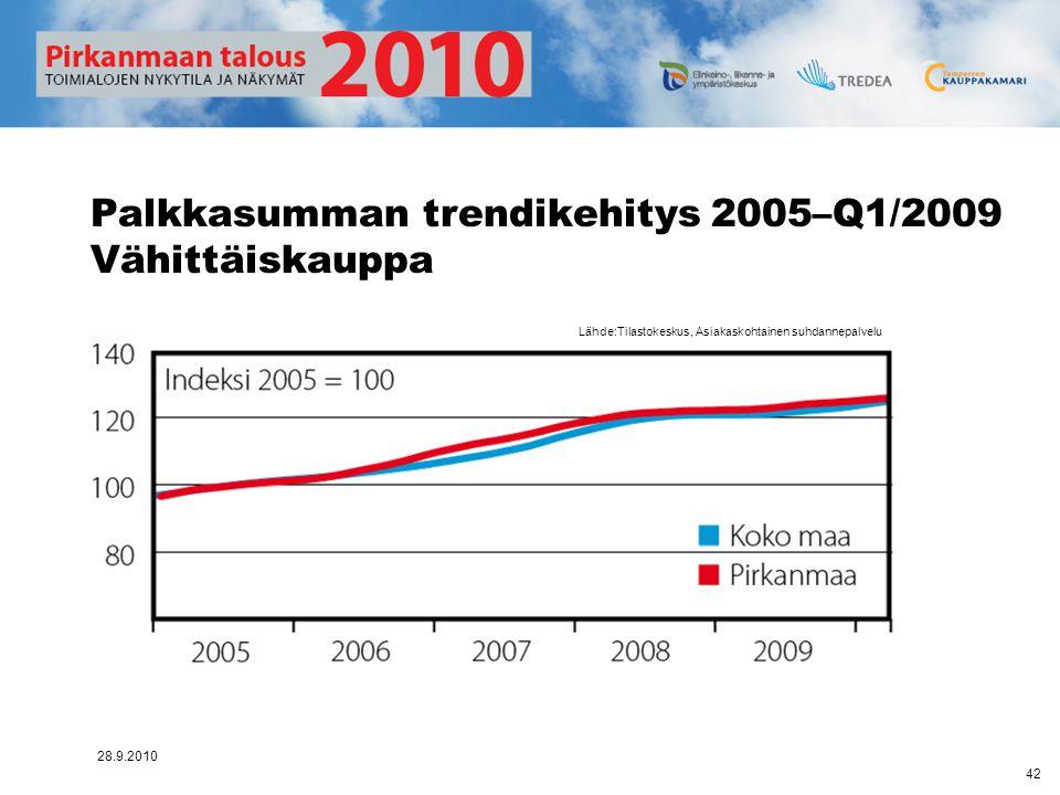 Palkkasumman trendikehitys 2005–Q1/2009 Vähittäiskauppa