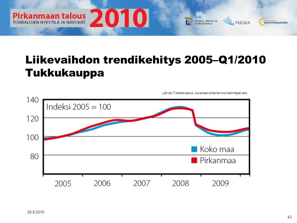 Liikevaihdon trendikehitys 2005–Q1/2010 Tukkukauppa