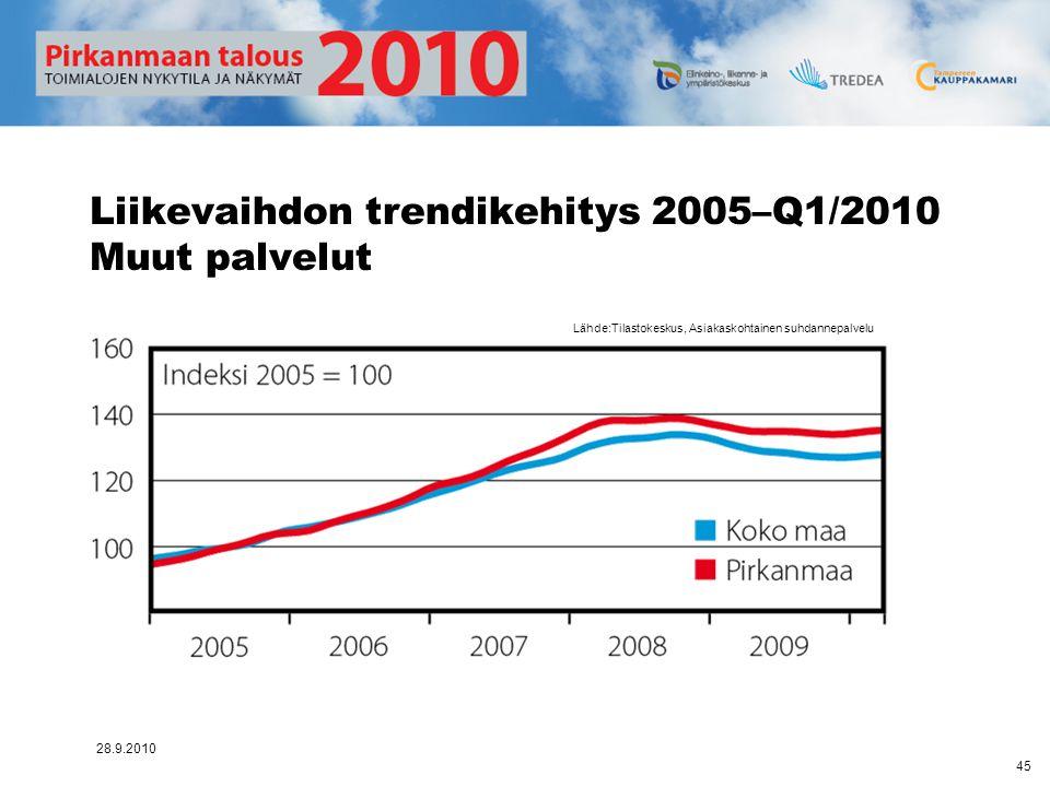 Liikevaihdon trendikehitys 2005–Q1/2010 Muut palvelut