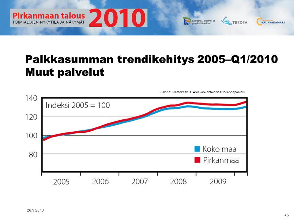 Palkkasumman trendikehitys 2005–Q1/2010 Muut palvelut