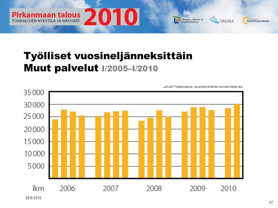 Työlliset vuosineljänneksittäin Muut palvelut I/2005–I/2010