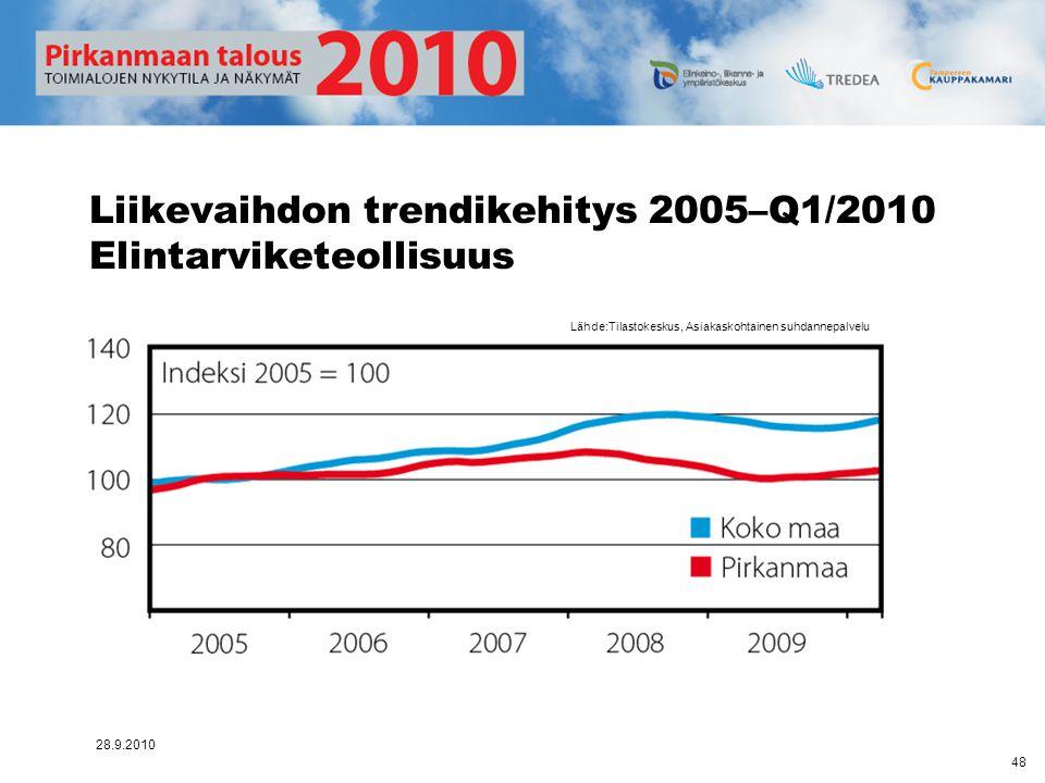Liikevaihdon trendikehitys 2005–Q1/2010 Elintarviketeollisuus