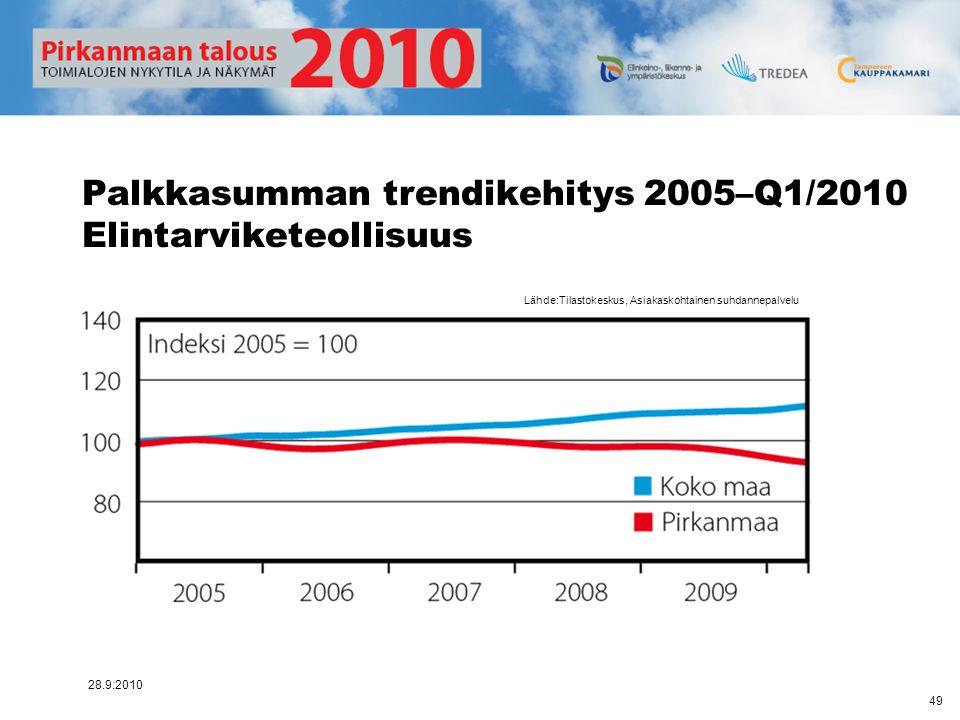 Palkkasumman trendikehitys 2005–Q1/2010 Elintarviketeollisuus