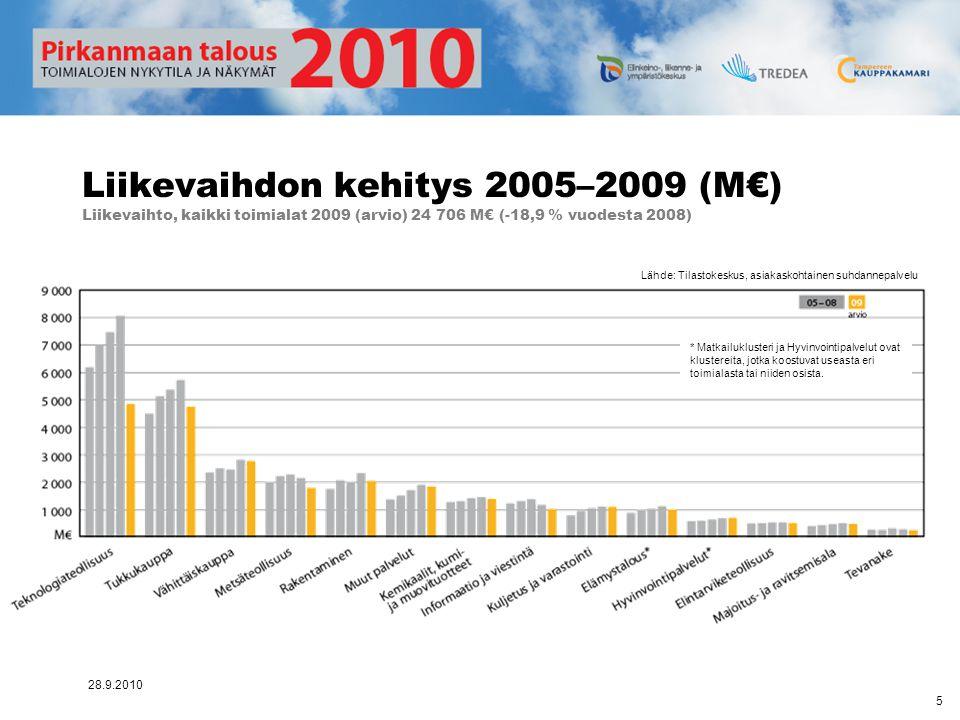 Liikevaihdon kehitys 2005–2009 (M€) Liikevaihto, kaikki toimialat 2009 (arvio) 24 706 M€ (-18,9 % vuodesta 2008)