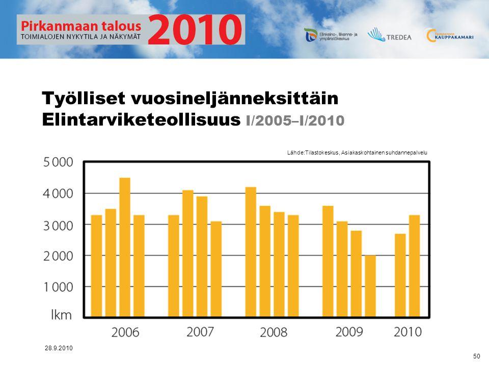 Työlliset vuosineljänneksittäin Elintarviketeollisuus I/2005–I/2010