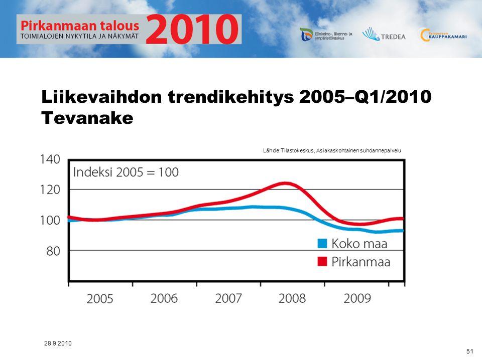 Liikevaihdon trendikehitys 2005–Q1/2010 Tevanake