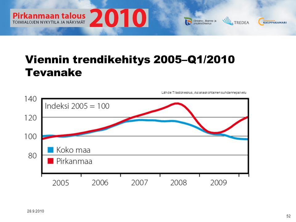 Viennin trendikehitys 2005–Q1/2010 Tevanake
