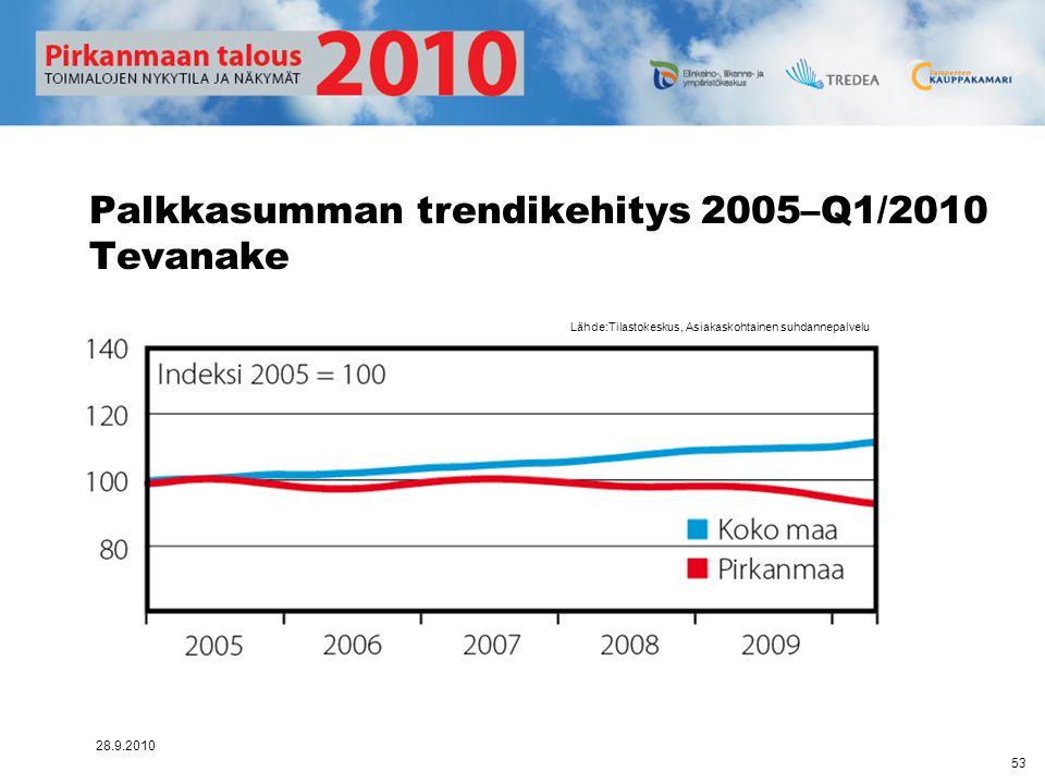 Palkkasumman trendikehitys 2005–Q1/2010 Tevanake