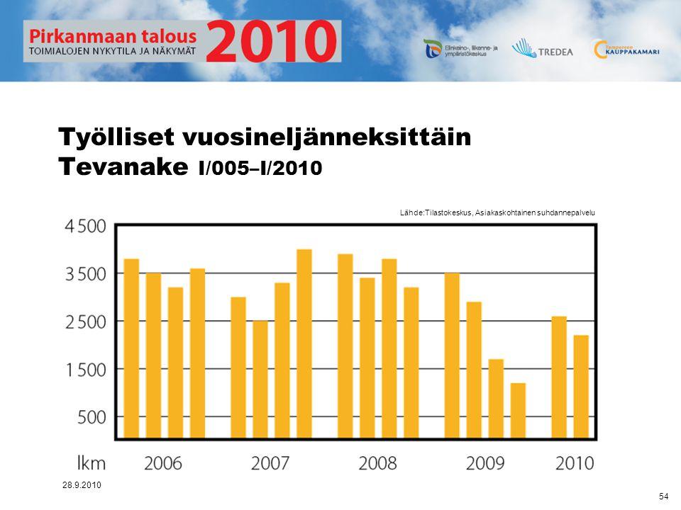 Työlliset vuosineljänneksittäin Tevanake I/005–I/2010