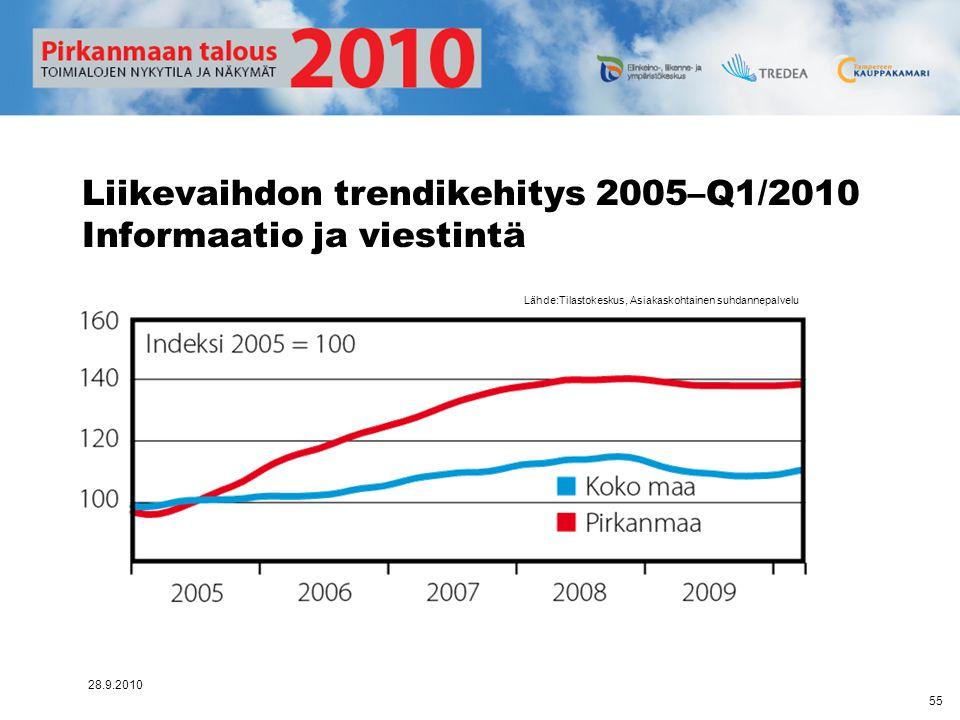 Liikevaihdon trendikehitys 2005–Q1/2010 Informaatio ja viestintä