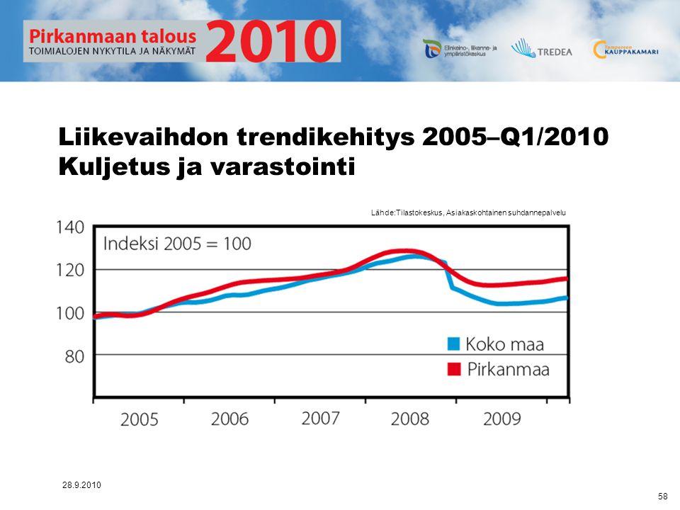 Liikevaihdon trendikehitys 2005–Q1/2010 Kuljetus ja varastointi