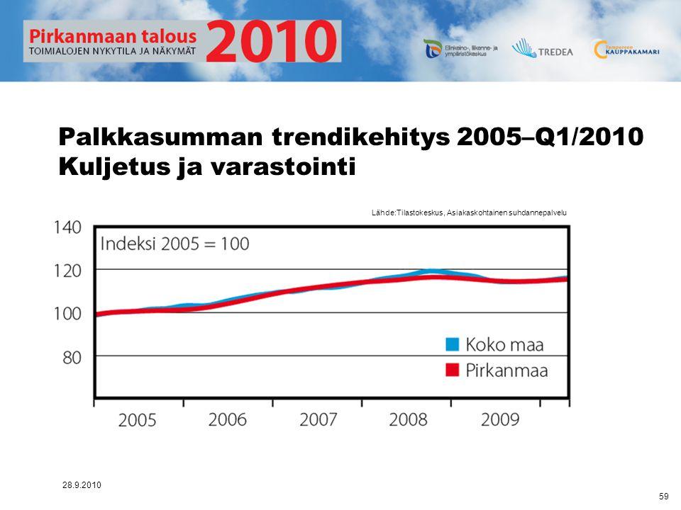 Palkkasumman trendikehitys 2005–Q1/2010 Kuljetus ja varastointi