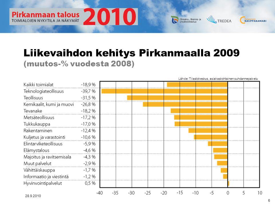 Liikevaihdon kehitys Pirkanmaalla 2009 (muutos-% vuodesta 2008)