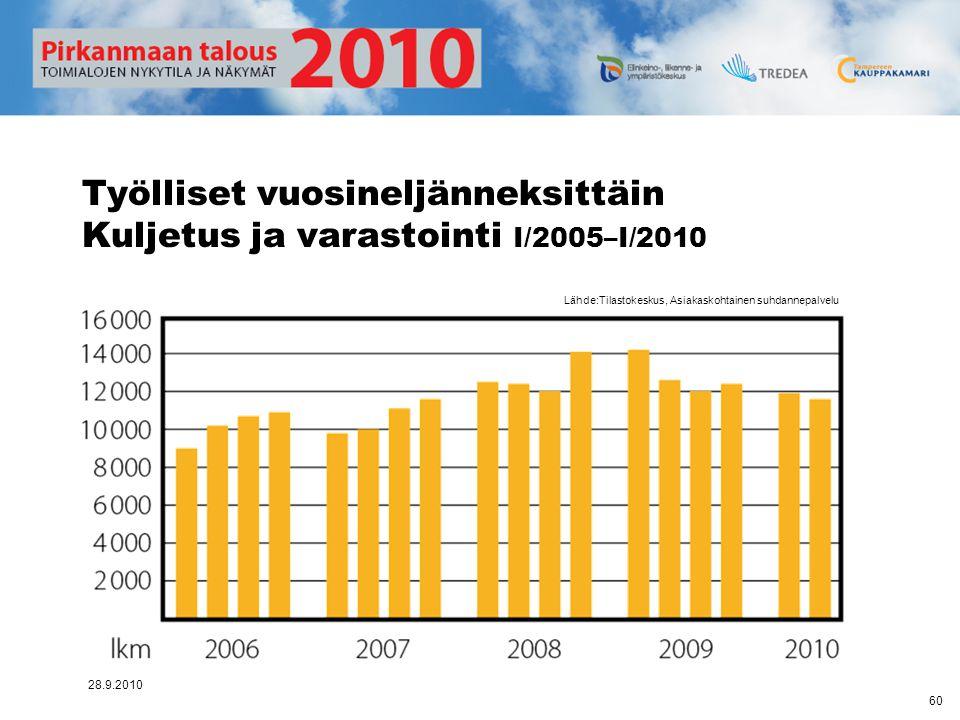 Työlliset vuosineljänneksittäin Kuljetus ja varastointi I/2005–I/2010