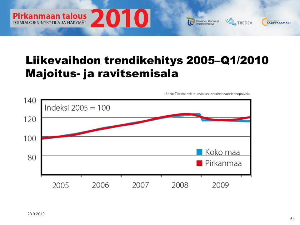 Liikevaihdon trendikehitys 2005–Q1/2010 Majoitus- ja ravitsemisala