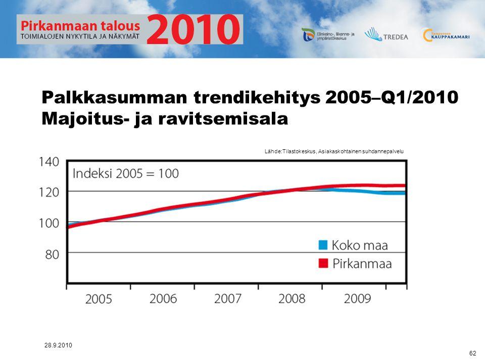 Palkkasumman trendikehitys 2005–Q1/2010 Majoitus- ja ravitsemisala