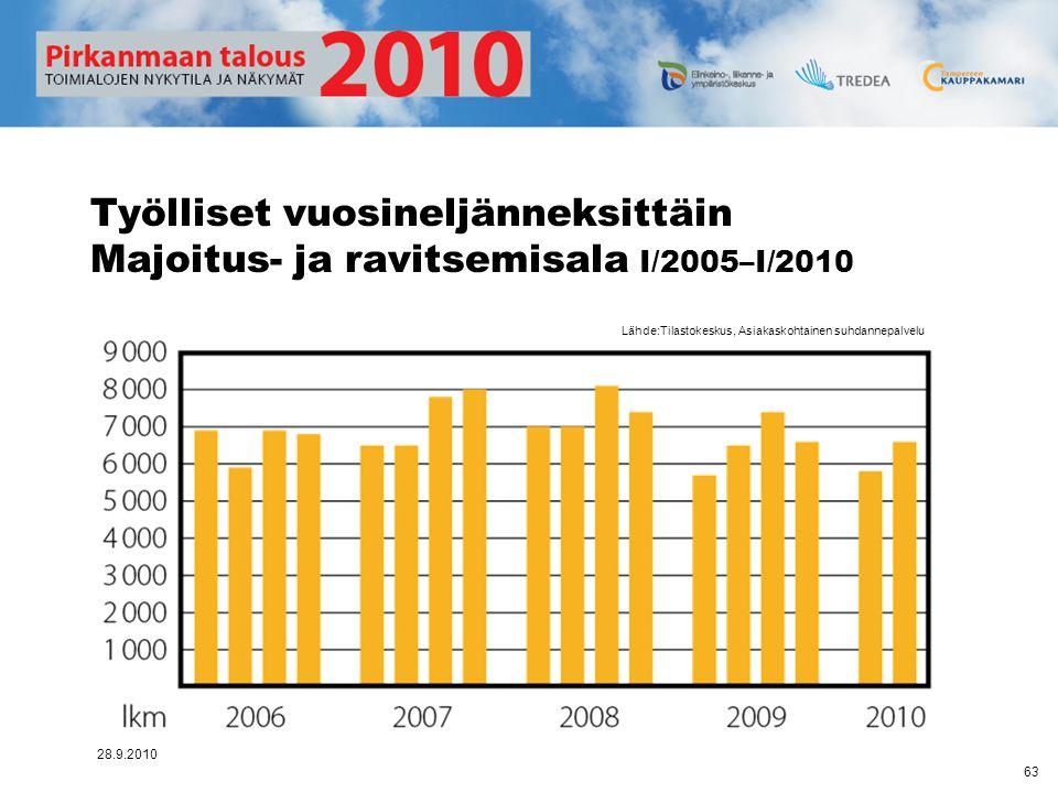 Työlliset vuosineljänneksittäin Majoitus- ja ravitsemisala I/2005–I/2010