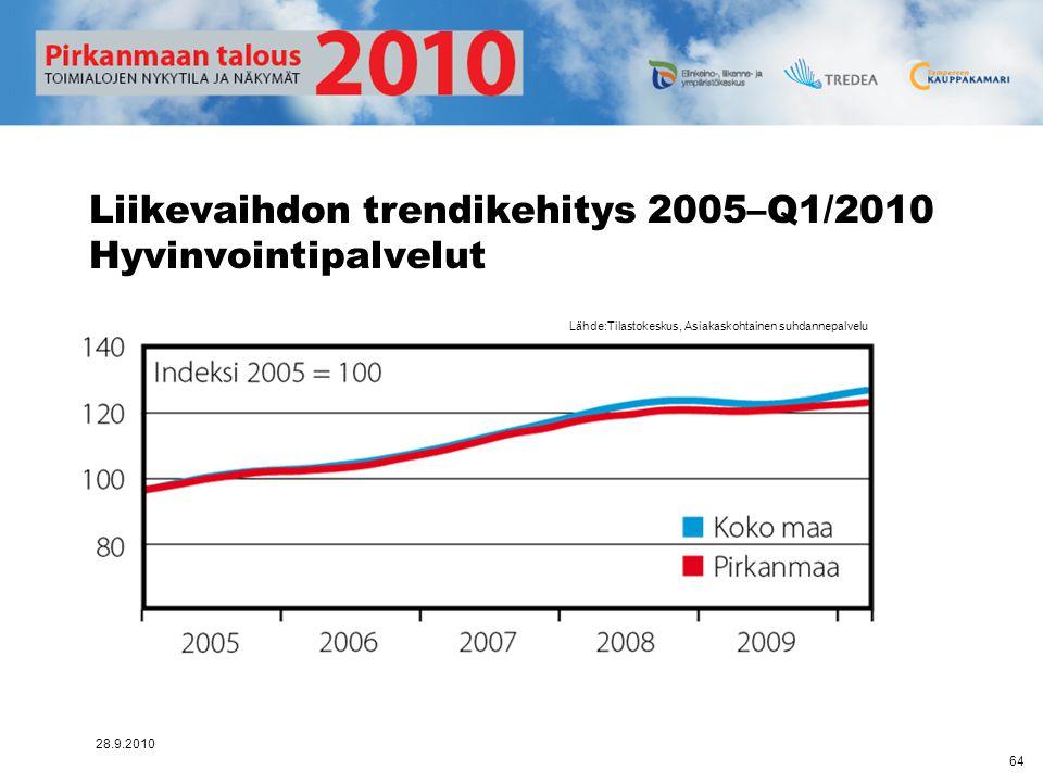 Liikevaihdon trendikehitys 2005–Q1/2010 Hyvinvointipalvelut