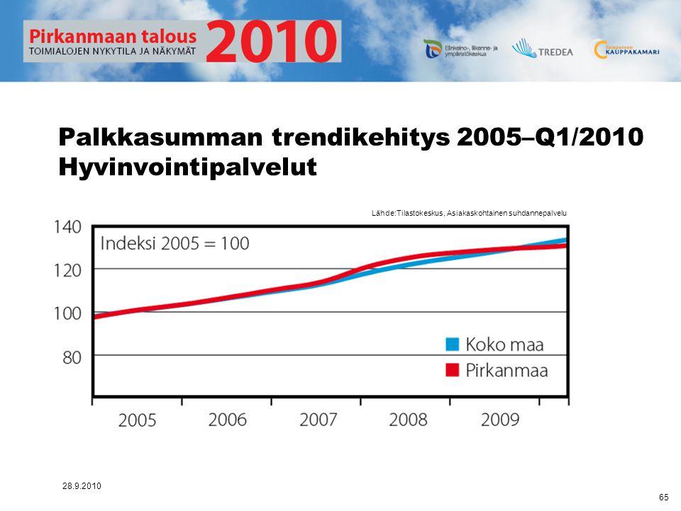 Palkkasumman trendikehitys 2005–Q1/2010 Hyvinvointipalvelut