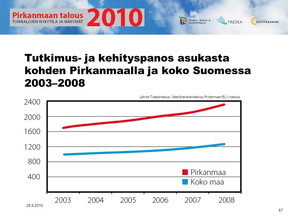 Tutkimus- ja kehityspanos asukasta kohden Pirkanmaalla ja koko Suomessa 2003–2008