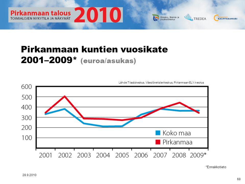 Pirkanmaan kuntien vuosikate 2001–2009* (euroa/asukas)