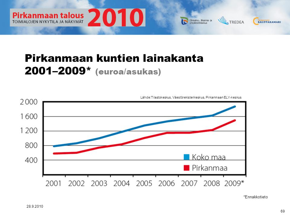 Pirkanmaan kuntien lainakanta 2001–2009* (euroa/asukas)