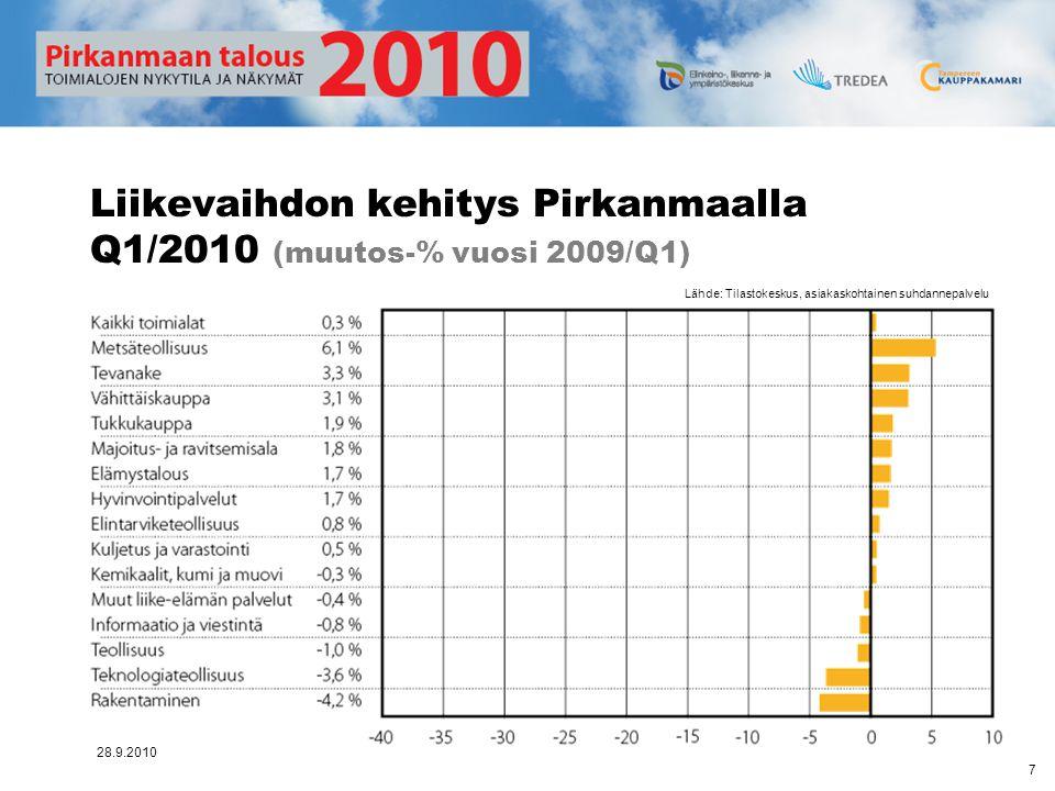 Liikevaihdon kehitys Pirkanmaalla Q1/2010 (muutos-% vuosi 2009/Q1)