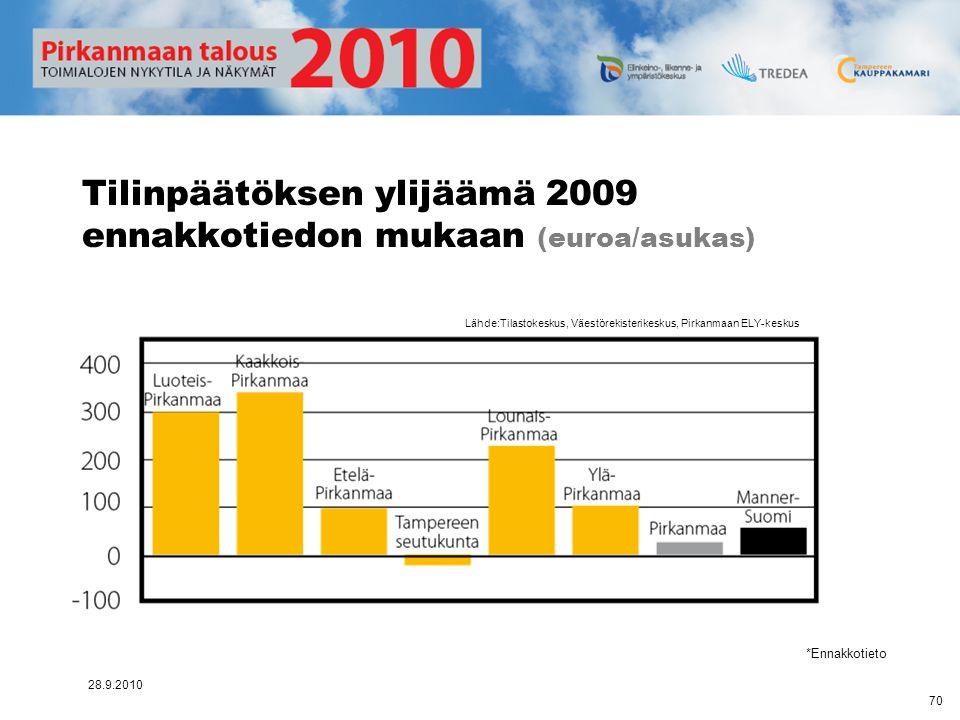Tilinpäätöksen ylijäämä 2009 ennakkotiedon mukaan (euroa/asukas)